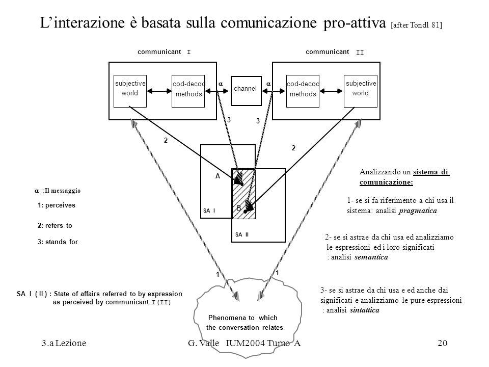 L'interazione è basata sulla comunicazione pro-attiva [after Tondl 81]